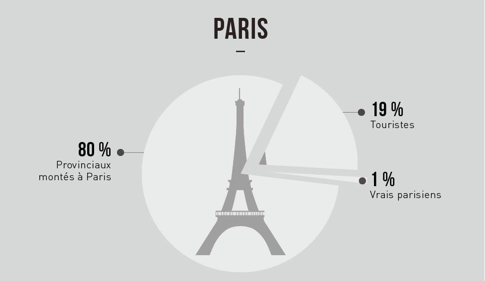 Toute la vérité sur les parisiens