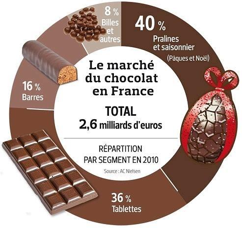 La vente des chocolats en France