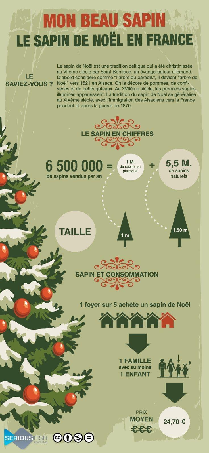 Les sapins de Noël en France