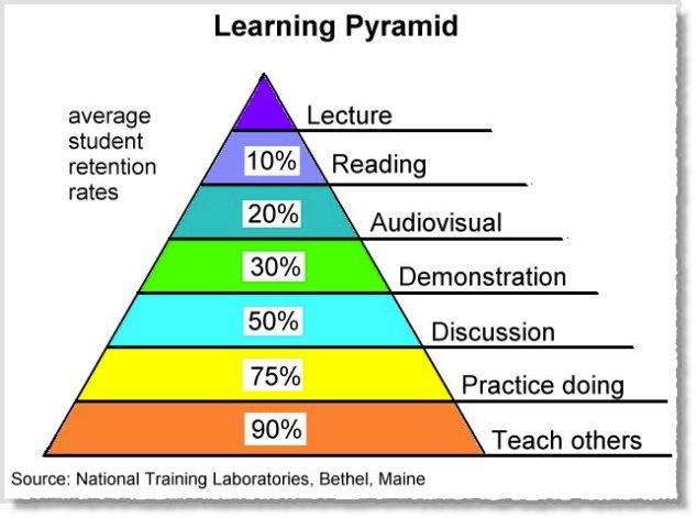 Apprendre une langue : théorie ou pratique, lecture ou action